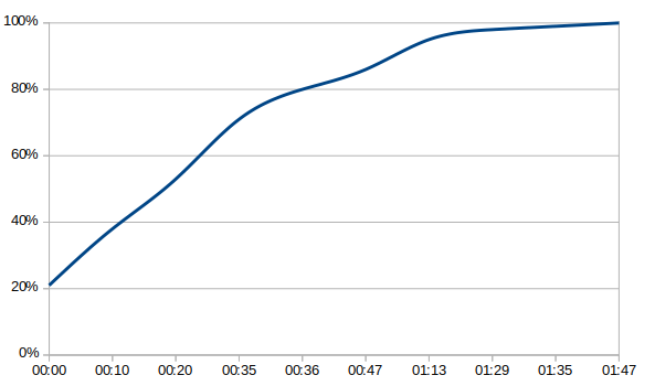 A chart showing percentage gained over time