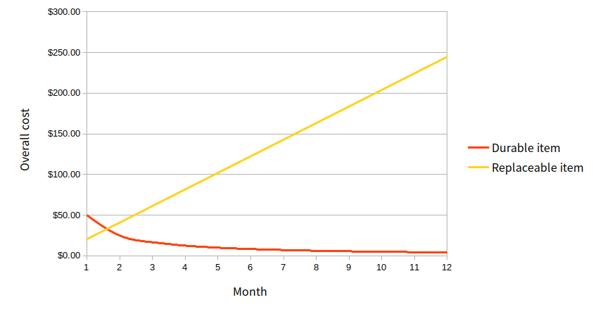 A very scientific chart showing the total cost of a durable item vs. a replaced item over the span of a year.